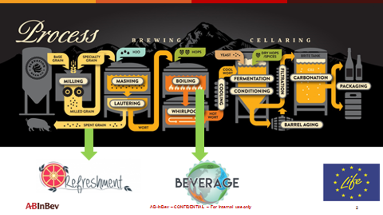 AB Inbev Sustainable Brewing Process
