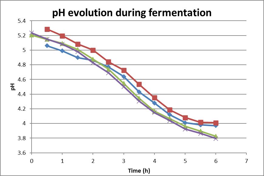 PH Evolution